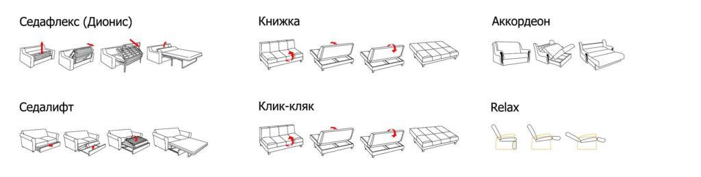 Виды механизмов раскладывания диванов